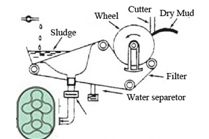Roots Vacuum Blower Application