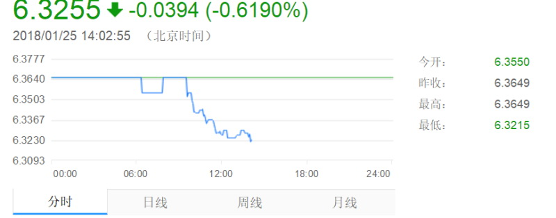 Rmb Exchange Rate Fell Below 6 33 C