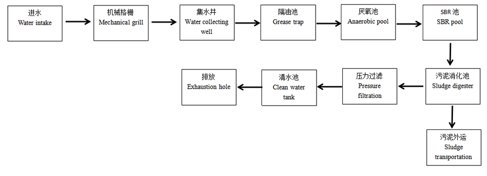 Case Analysis of Oil Wastewater Treatment