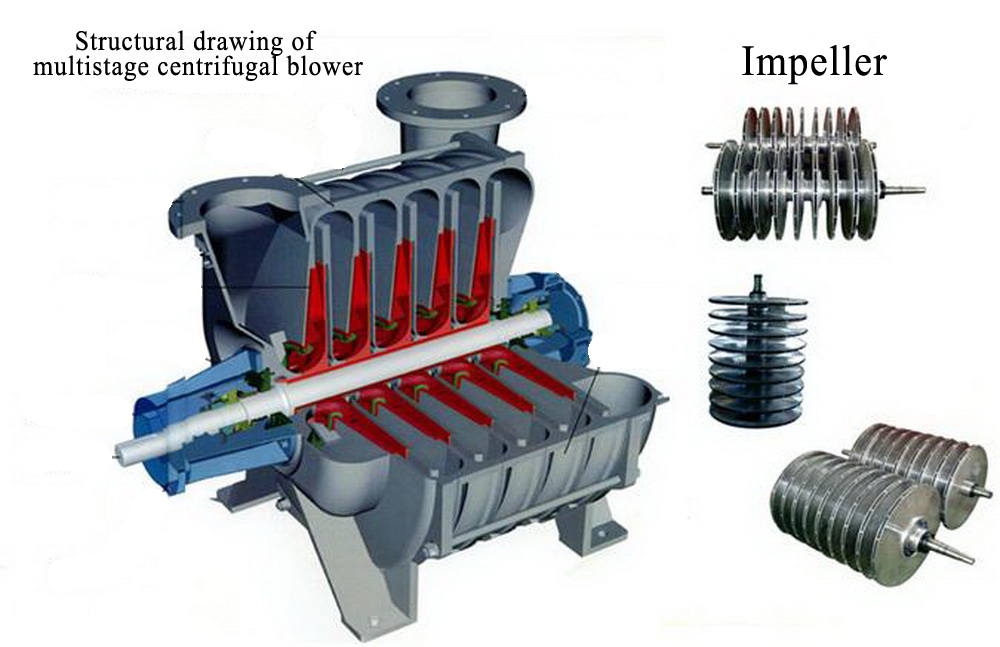 Difference between single stage centrifugal blower and multistage centrifugal blower
